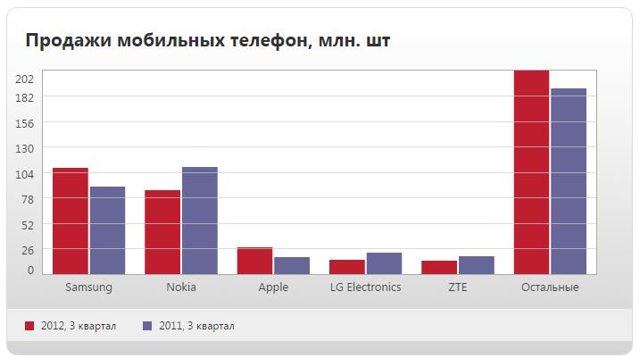 Лидеры продаж сотовых телефонов 2011-2012