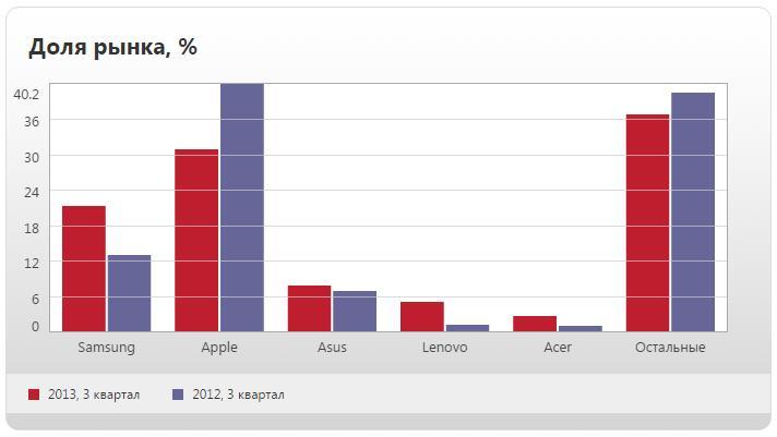 Доли рынка планшетов 2012-20132
