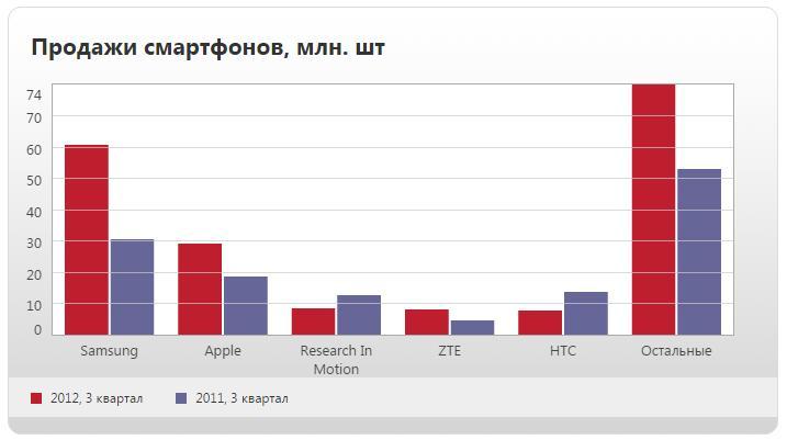 Лидеры продаж смартфонов 2011-2012